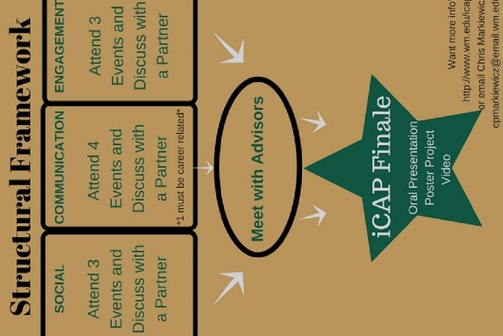 Structural Framework for iCAP Program