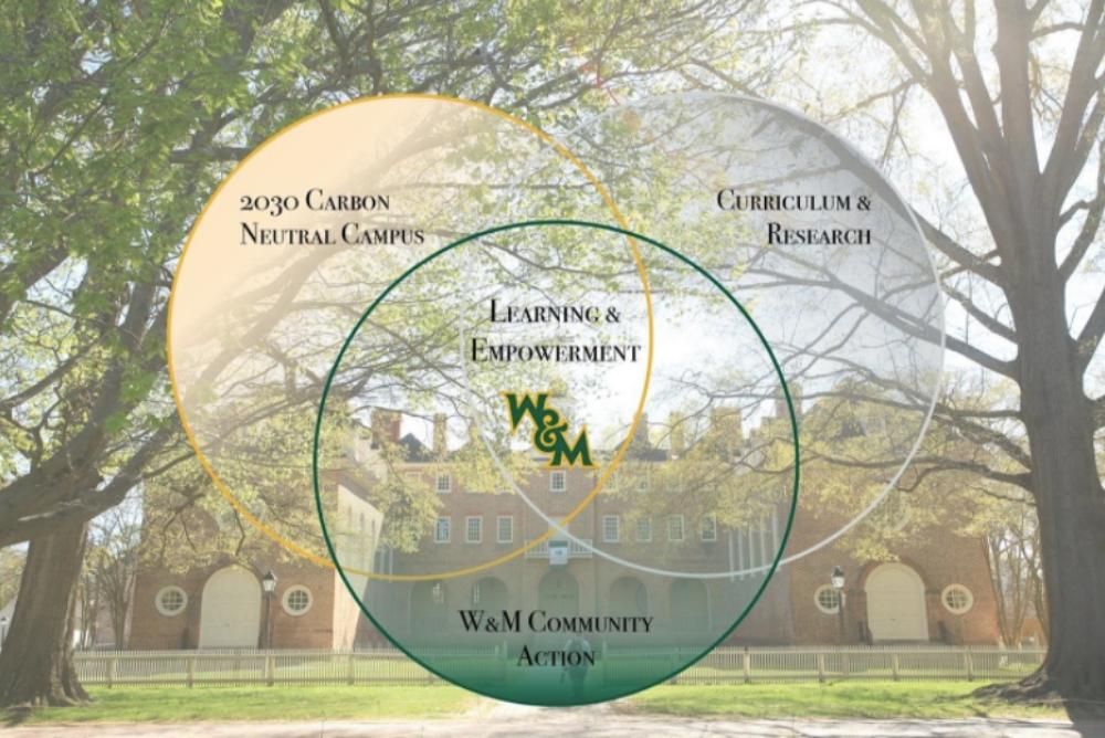 A venn diagram over an image of the Wren building. Top left: 2030 Carbon Neutral Campus, top right: Curriculum & Research, bottom:  W&M Community Action, and center: learning & empowerment